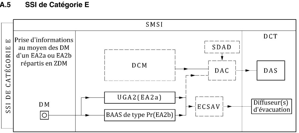 SSI catégorie E